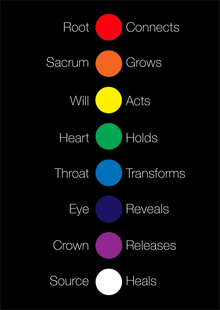 chakras-simplified
