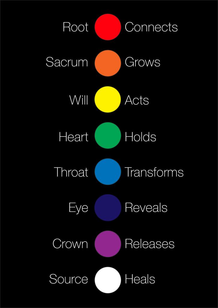 chakras-simplified